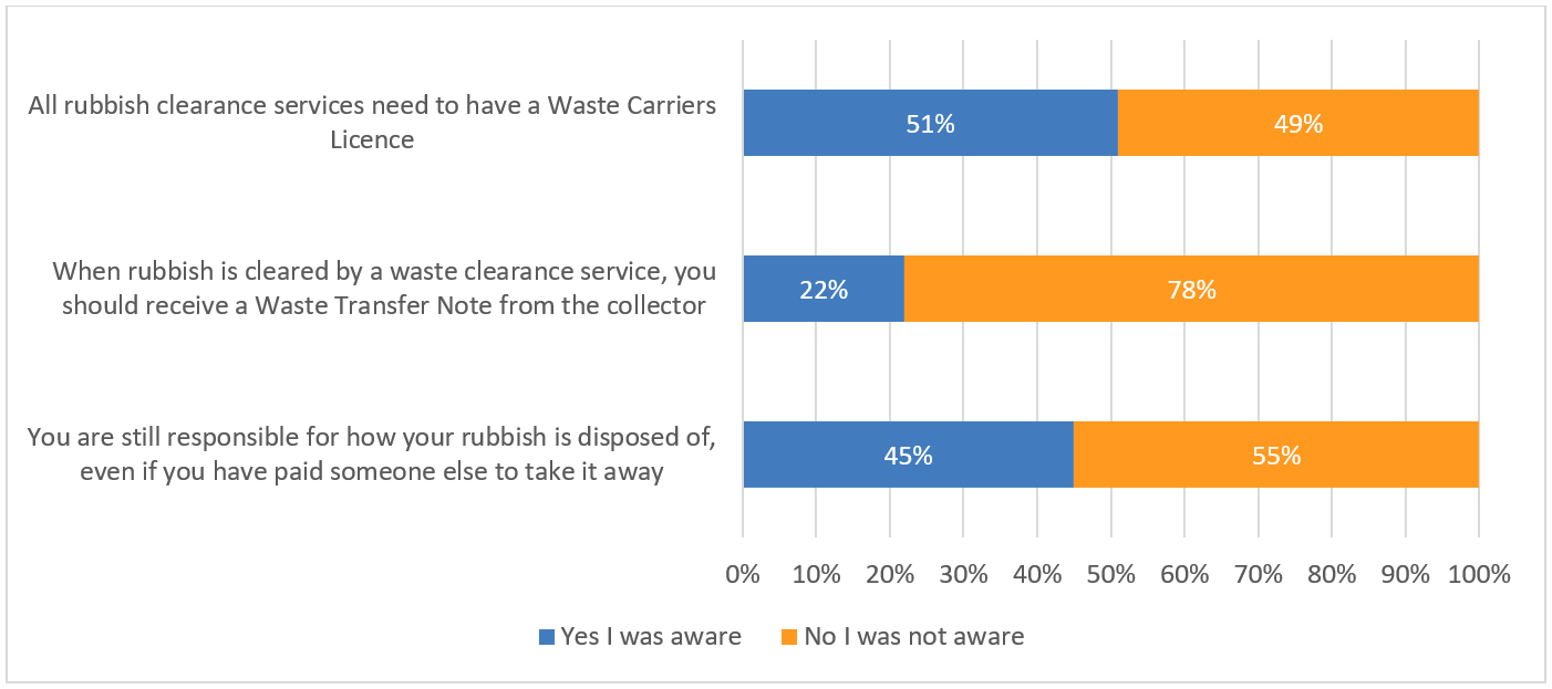 Bar Chart Showing Understanding of Rubbish Removal in Greater Manchester