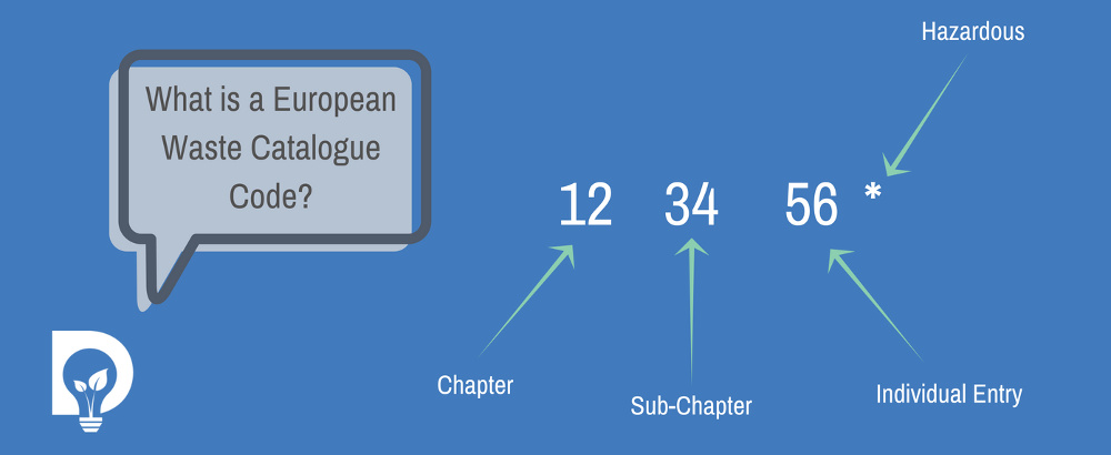 What is a European Waste Catalogue Code EWC graphic by Dsposal showing example chapter 12 sub-chapter 34 and individual entry 56 with asterisk