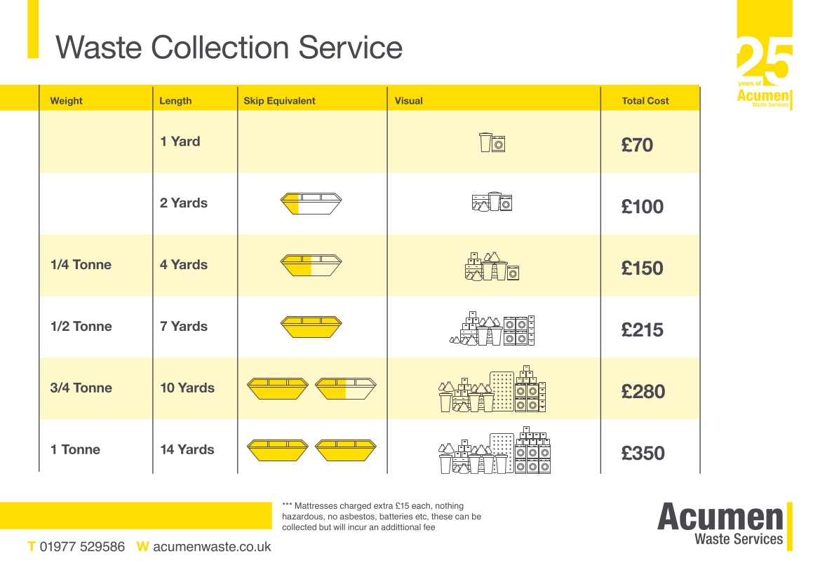 Artwork Rubbish Removal Cost table by Acumen Waste Services
